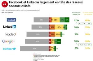 Facebook et LinkedIn largement en tête des réseaux sociaux utilisés